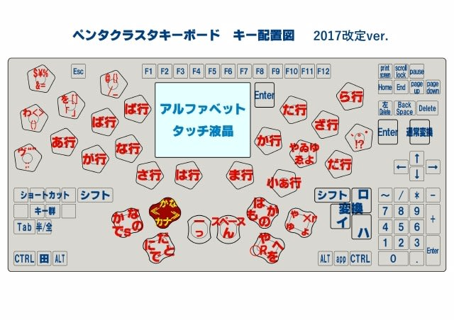 ペンタクラスタキーボード キー配置図 2017