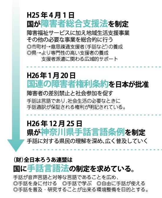 近藤だいすけ県議会ニュースvol.22 神奈川県手話言語条例制定までの流れ