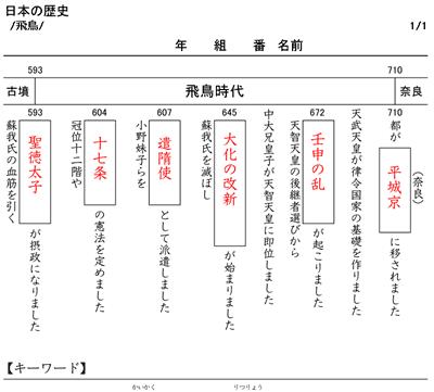 漢字 3年 漢字テスト : 年表ドリル(日本の歴史 ...