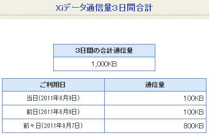 mydocomoで「Xiデータ通信量3日間合計」を確認。