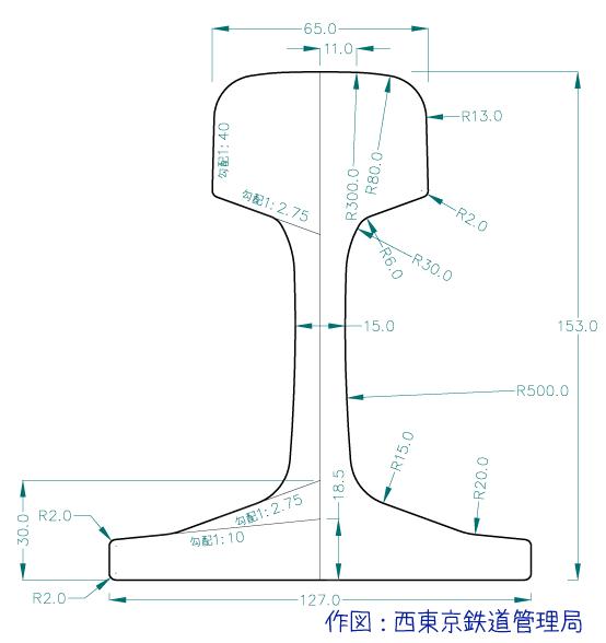 50Nレール - 鉄道本部報 [西東京鉄道管理局]