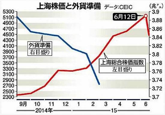 減少が続く中国の外貨準備 その理由は? - 遊爺雑記帳