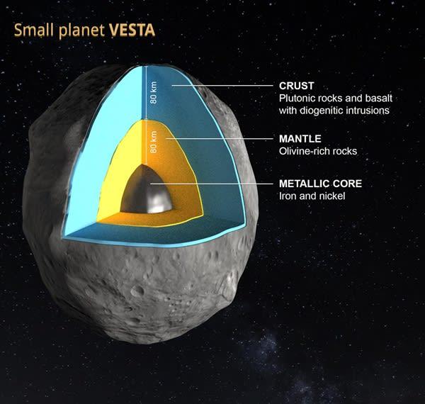 小惑星ベスタの地殻の厚さは80キ...