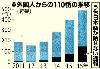 外国人からの110番の推移