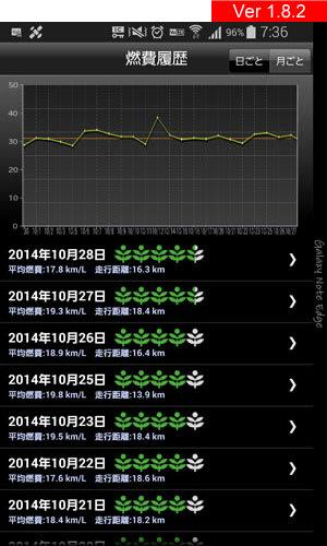 internavi LINC Ver 1.8.2の燃費履歴画面