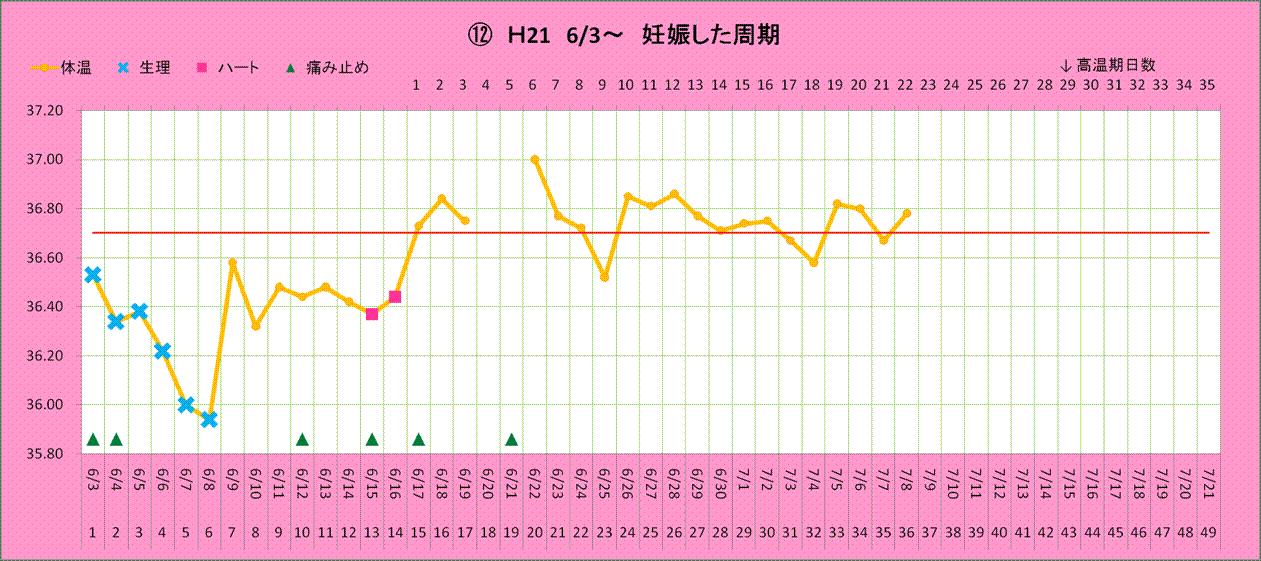妊娠 した 時 基礎 体温 妊活期には不可欠な「基礎体温」、要注意なグラフパターンはこれ!|...