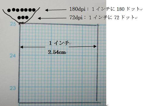 インチ 計算
