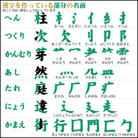小学漢字を中学・高校の読解に ...