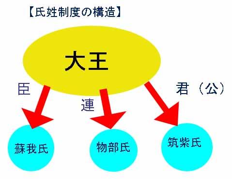4月6日の記事(「ヤマト政権と国造」)の続き。 ヤマト政権に服属し、国... 氏姓制度の構造