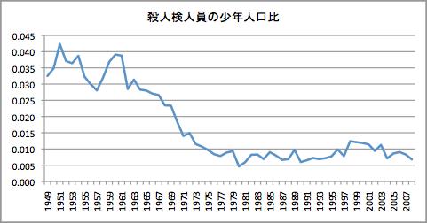 統計|警察庁Webサイト - npa.go.jp