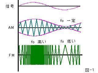 FMの変調波形