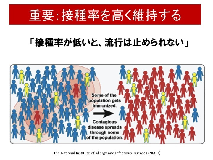風疹抗体価を持つ人を増やさないと流行は止められない。