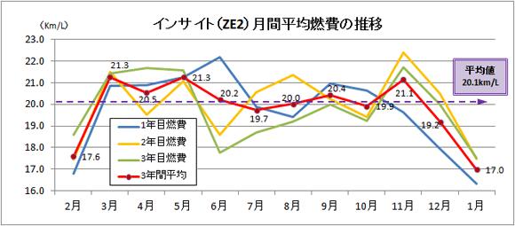インサイト(ZE2)3年間の月別燃費推移グラフ