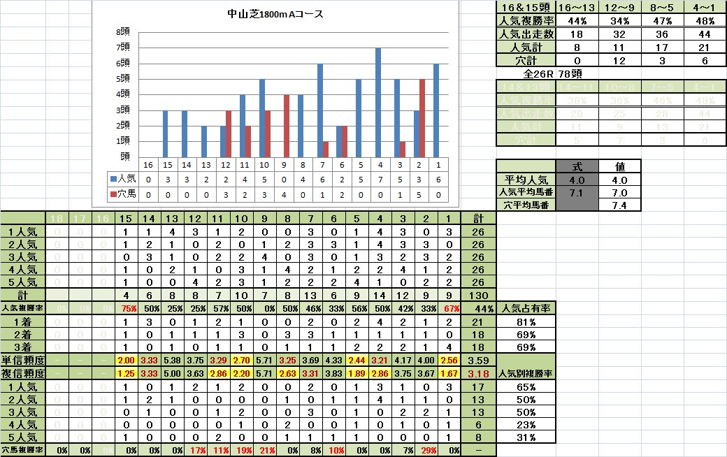 中山芝1800mAコース 15~13頭立て 馬番別成績
