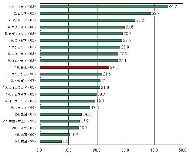 世界の国の自殺率データ2005 : [爆笑必須]面白いタイトルだけど ...