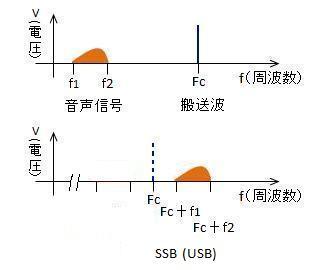 SSBのパワー・スペクトラム