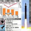 【北朝鮮情勢】中国の対北輸出25%増 1〜8月に石油関連拡大、制裁骨抜き・・・大ウソつき?