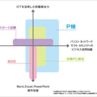 ♪ P検3級 (ICTプロフィシエンシー検定試験)合格!(*^^)v ♪ 。。
