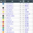 [朝日杯FS(G1)]アドマイヤマーズ完勝、牝馬グランアレグリアは3着…