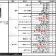 ジパング異聞録φ(..)メモメモ