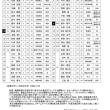 2017ムロオ関西大学ラグビーAリーグ 第6節 試合メンバー表