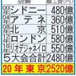 東京五輪の返上を願います!
