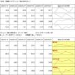 Excel 2010 スパークライン -3-