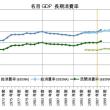 日本経済・戦後3度目の転換点