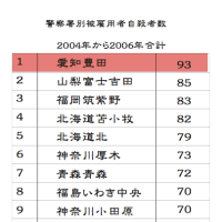 豊田市はブラック企業トヨタ自動車のせいで自殺者数日本一…本当?樹海より多い説も