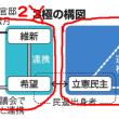 2極の構図