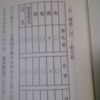 第三能変 煩悩の心所 (21) 根本煩悩の体と業について (19) 悪見の心所