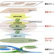 リバプール市におけるグリーンインフラストラクチャーを実現する枠組みと手法