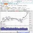 週報 日経平均(10/23-10/27) 10/22記入