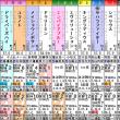 【エンパイアブルー】三つ巴? 12/9阪神8R 1000万下・枠順&予想