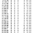 5月成績表