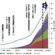 災害列島(3) 温室効果ガスの蓄積は人類を滅ぼす