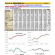 米エネルギー省原油在庫、最近8週の推移 図