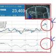 東証ダウンの原因は、大量データによるサーバーダウン!?