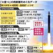 170903 北朝鮮北東部で人工的な揺れ、6回目の核実験の可能性も 金の暴走を止めろよパヨちん