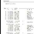 全関西1日目~30㎞クラシカル&SLチャンピオン