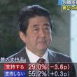 安倍内閣支持率、ついに「危険水域」の30%割れ!