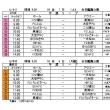 3rd FAリーグ(後期)L-1-3ブロック日程変更
