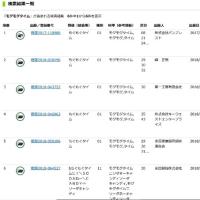 【恒例】流行語大賞で学ぶ商標2018(第1回)