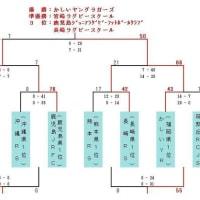 中学部 九州大会(8月3日~5日)