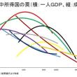 中国 急ぎすぎた覇権国家化のツケ 経済は急失速、軍事ではアメリカに完敗