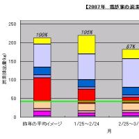 我が家の脱化石資源・CO2排出低減 2007年4月の実績