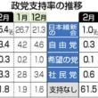 立憲民主党の支持率、ついに3.4%にまで落ちてしまう~ネットの反応「モリカケと反日がまだまだ足りないんじゃないかなww」「辻元さんと蓮舫さんの功績によるとこが大きい この調子で