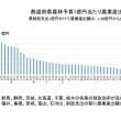 各県の農水予算の効率を見てみた 稲作地帯の財政効率が悪い