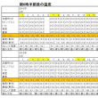 東京の今朝の天気(5月21日):晴れ、5月の温度統計