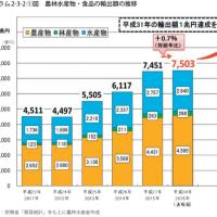 農水産品の輸出を2020 年までに1兆円にする!!